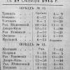 Расписание поезда Кустанай - Троицк. 1914 год
