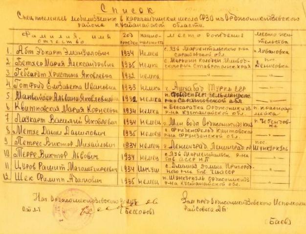 Список спецпоселенцев мобилизованных в школу ФЗО