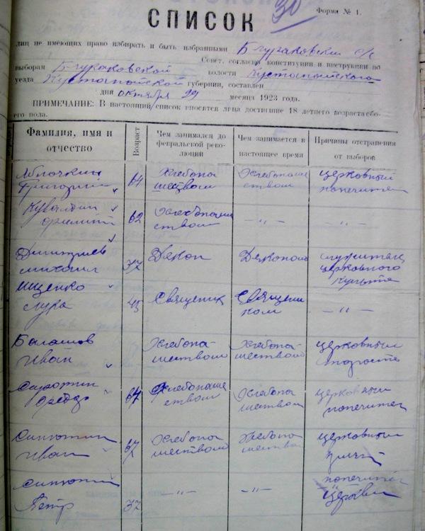Список лишенных избирательных прав